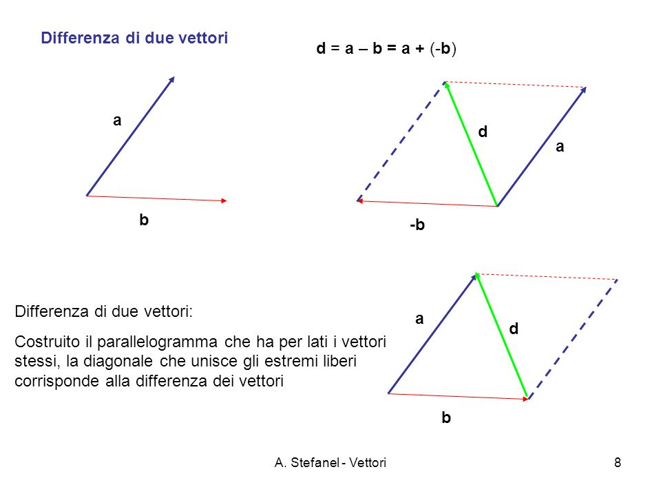Differenza di due vettori d = a – b = a + (-b)