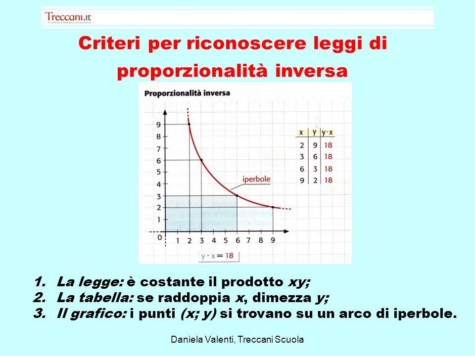 Criteri per riconoscere leggi di proporzionalità inversa