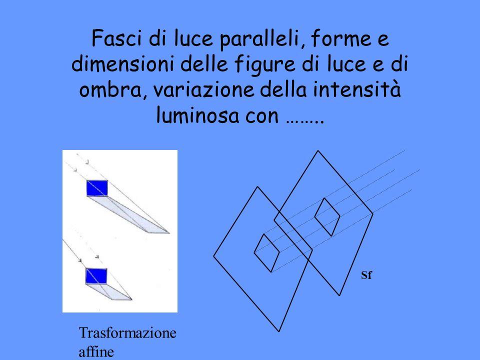 Fasci di luce paralleli, forme e dimensioni delle figure di luce e di ombra, variazione della intensità luminosa con ……..