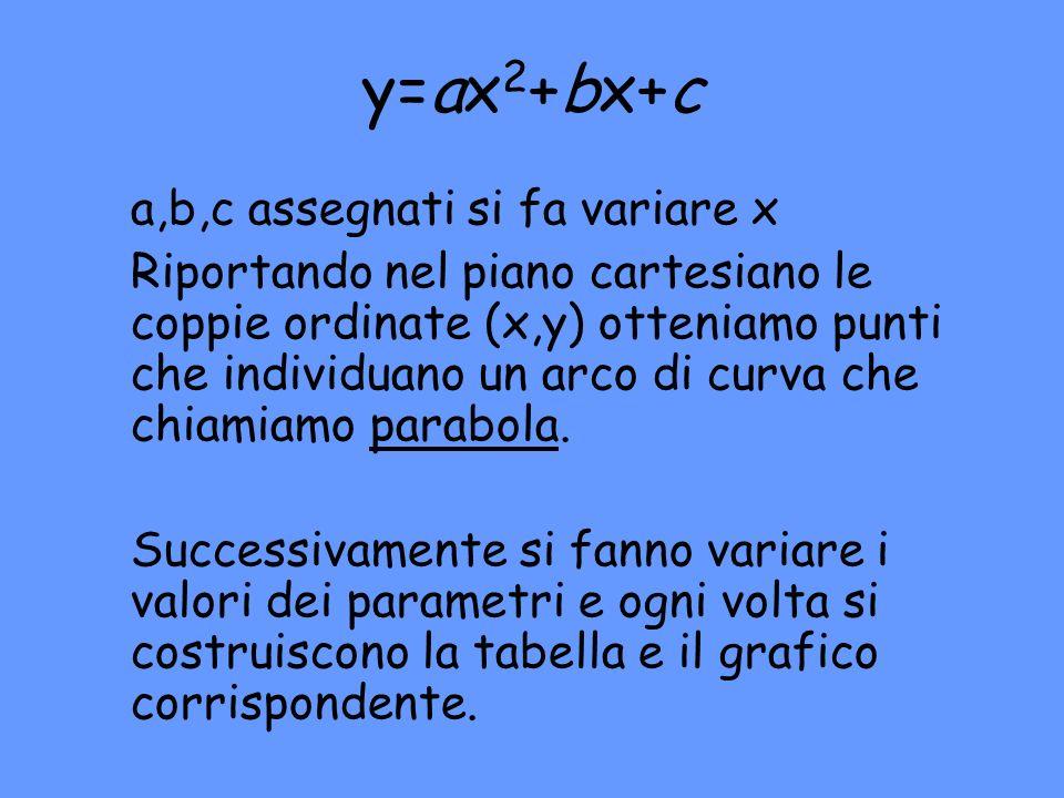 y=ax2+bx+c a,b,c assegnati si fa variare x