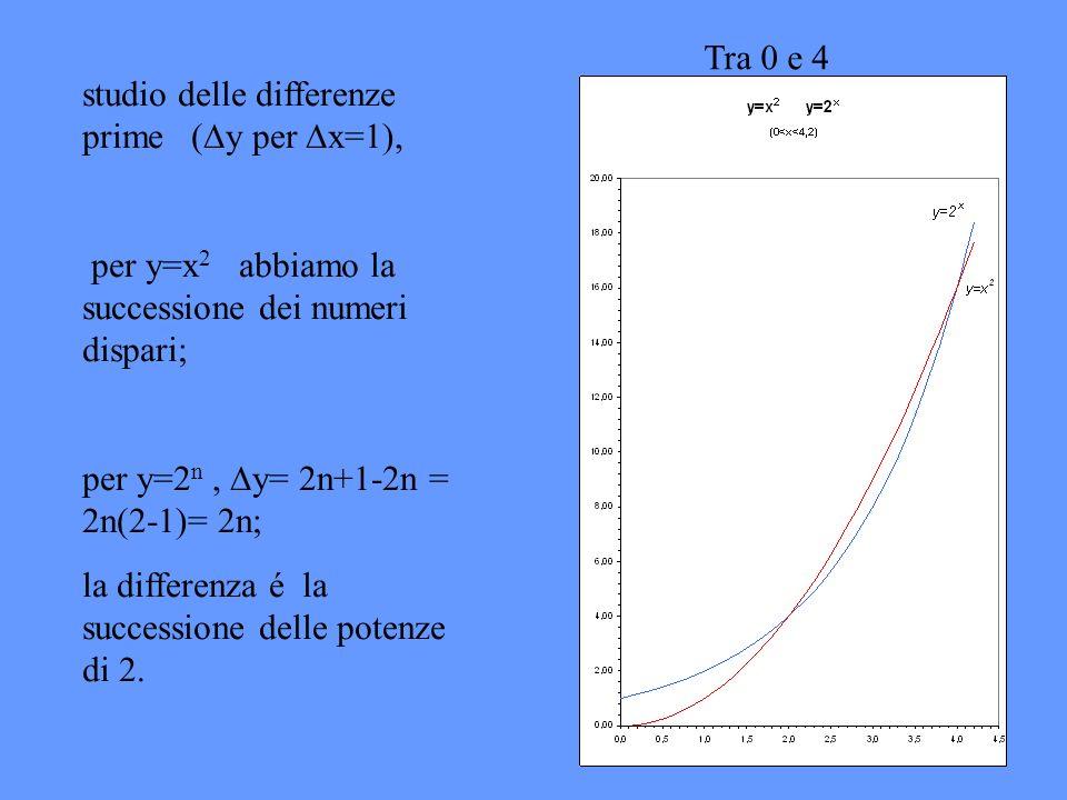 Tra 0 e 4 studio delle differenze prime (y per x=1), per y=x2 abbiamo la successione dei numeri dispari;