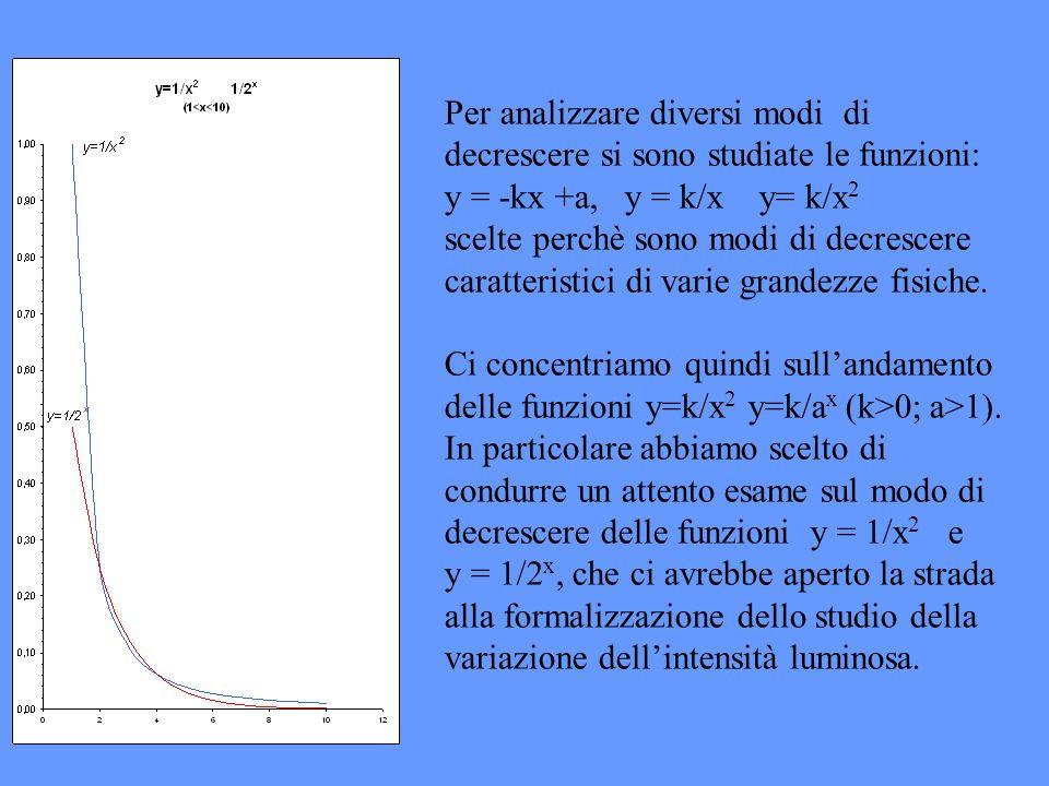 Per analizzare diversi modi di decrescere si sono studiate le funzioni: y = -kx +a, y = k/x y= k/x2 scelte perchè sono modi di decrescere caratteristici di varie grandezze fisiche.