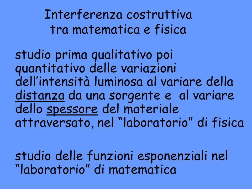 Interferenza costruttiva tra matematica e fisica