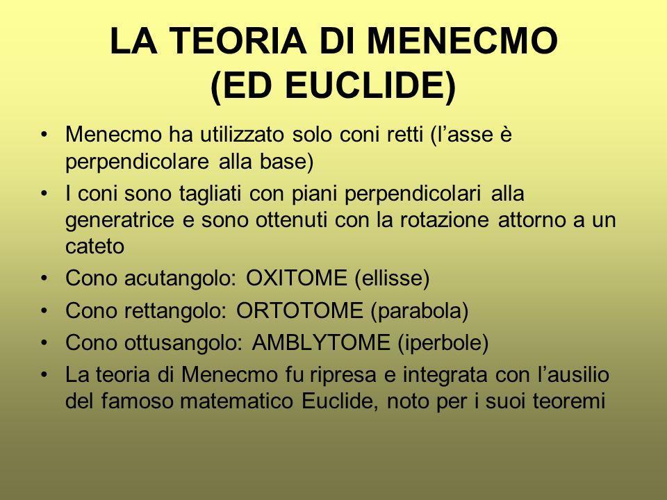 LA TEORIA DI MENECMO (ED EUCLIDE)