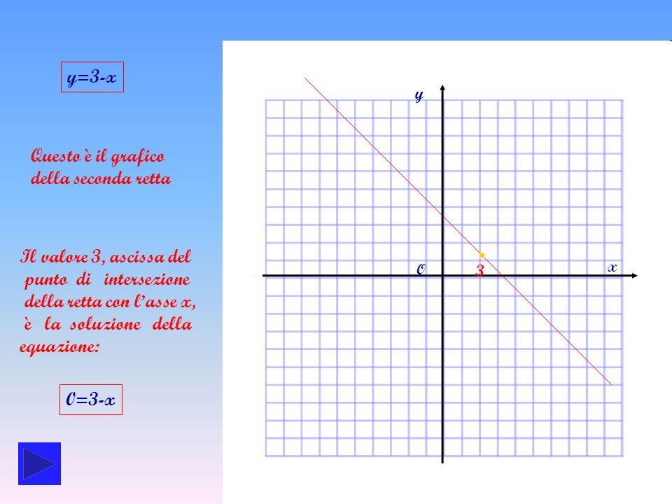 della retta con l'asse x, è la soluzione della equazione: