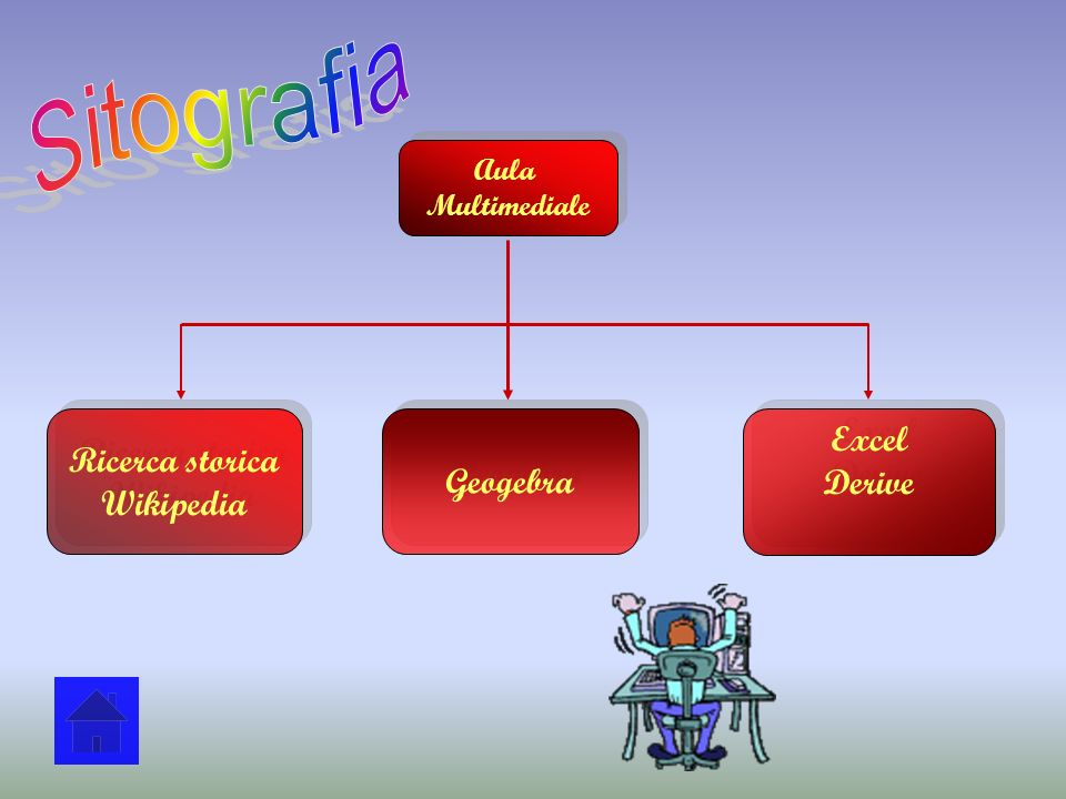 Sitografia Ricerca storica Wikipedia Geogebra Excel Derive Aula