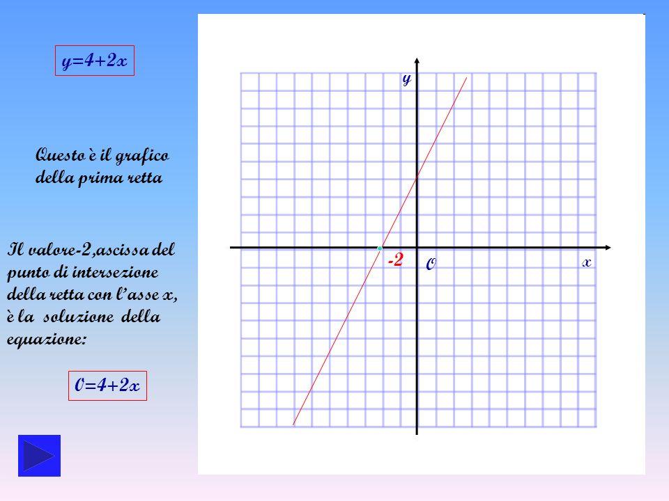 della retta con l'asse x, è la soluzione della equazione: -2