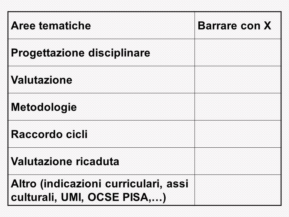 Aree tematiche Barrare con X. Progettazione disciplinare. Valutazione. Metodologie. Raccordo cicli.