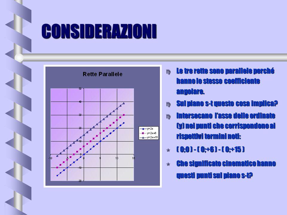 CONSIDERAZIONI Le tre rette sono parallele perché hanno lo stesso coefficiente angolare. Sul piano s-t questo cosa implica
