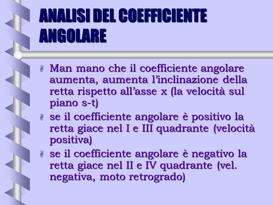 ANALISI DEL COEFFICIENTE ANGOLARE