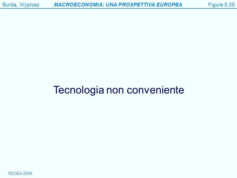 Tecnologia non conveniente