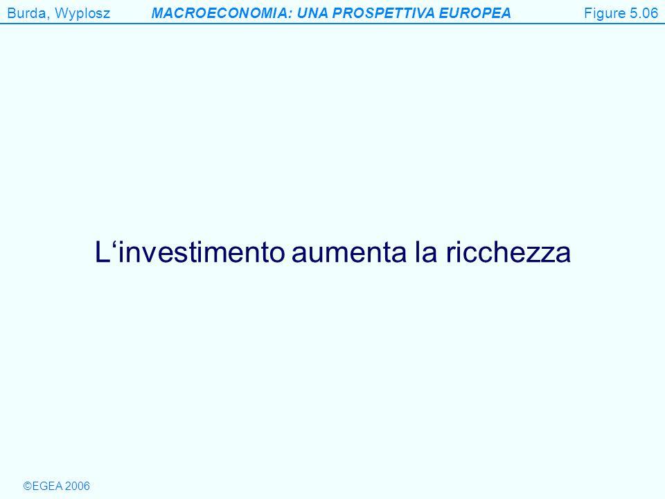 L'investimento aumenta la ricchezza