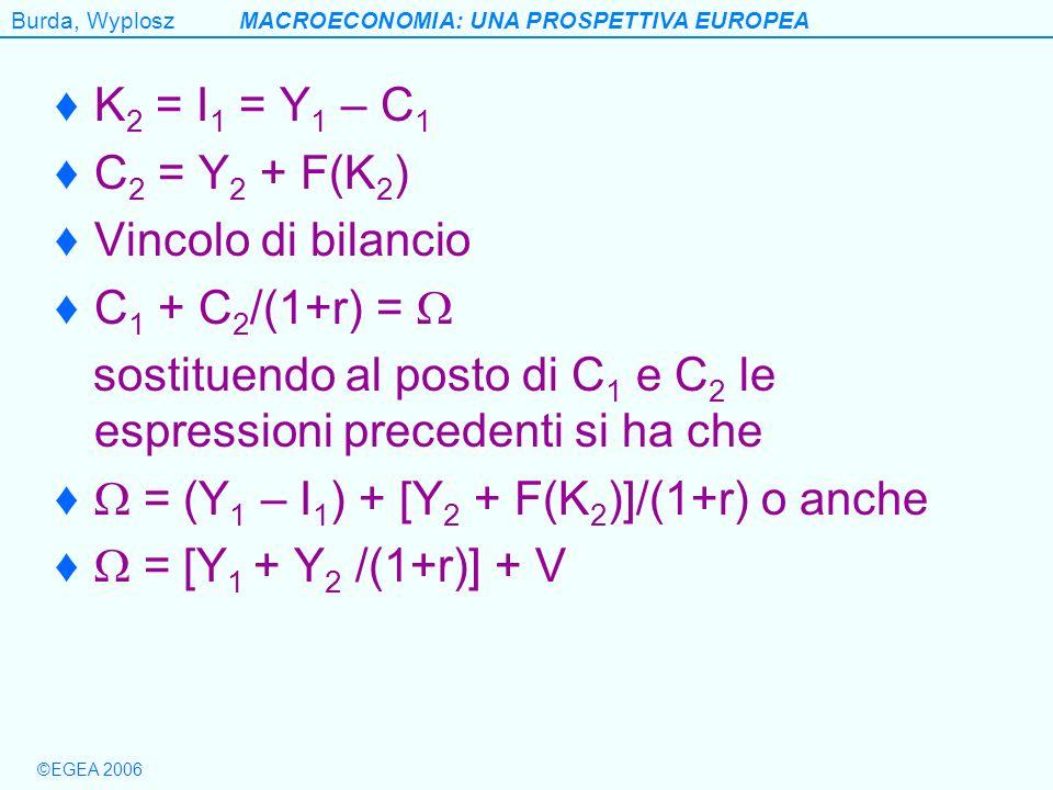 K2 = I1 = Y1 – C1 C2 = Y2 + F(K2) Vincolo di bilancio. C1 + C2/(1+r) =  sostituendo al posto di C1 e C2 le espressioni precedenti si ha che.