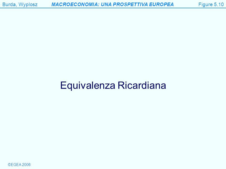 Equivalenza Ricardiana