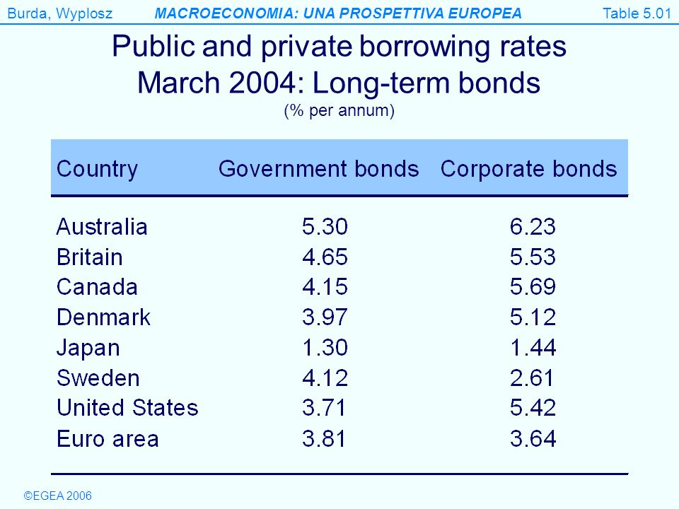 Table 5.01 Public and private borrowing rates March 2004: Long-term bonds (% per annum) Table 5.1