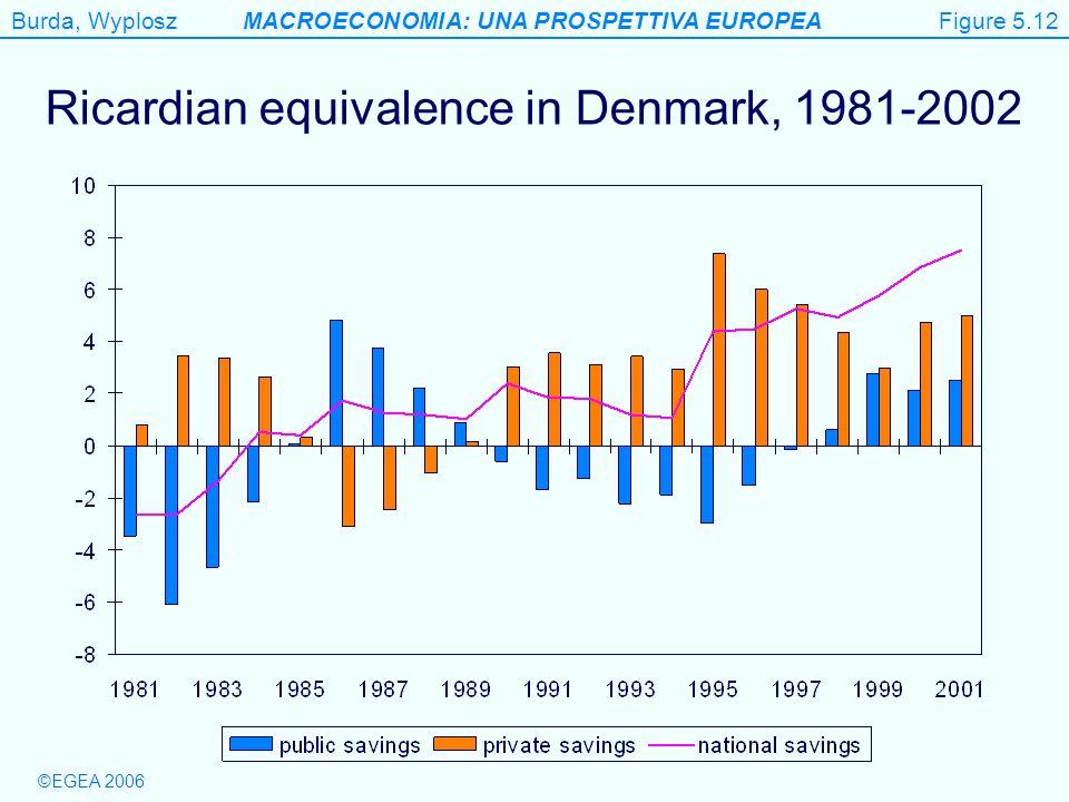 Ricardian equivalence in Denmark, 1981-2002