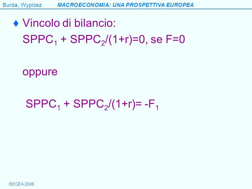 Vincolo di bilancio: SPPC1 + SPPC2/(1+r)=0, se F=0 oppure SPPC1 + SPPC2/(1+r)= -F1