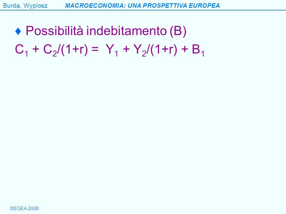 Possibilità indebitamento (B)