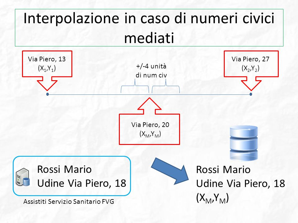Interpolazione in caso di numeri civici mediati