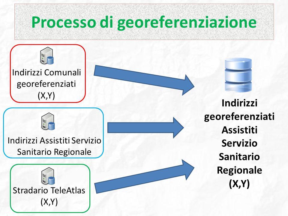Processo di georeferenziazione
