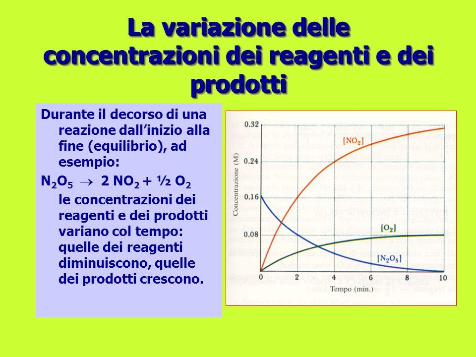 La variazione delle concentrazioni dei reagenti e dei prodotti