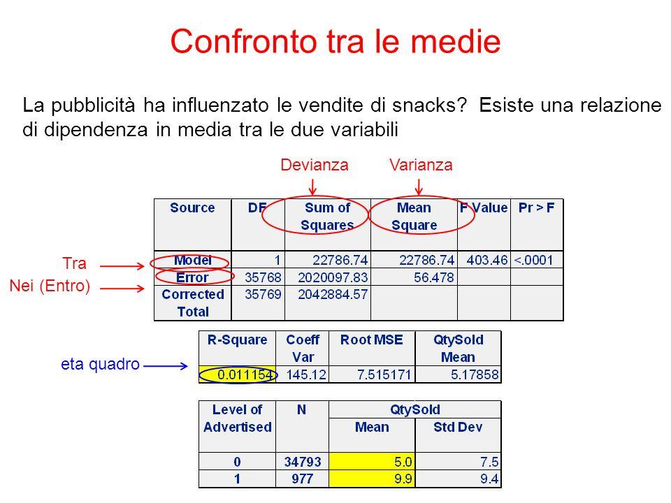 Confronto tra le medie La pubblicità ha influenzato le vendite di snacks Esiste una relazione di dipendenza in media tra le due variabili.
