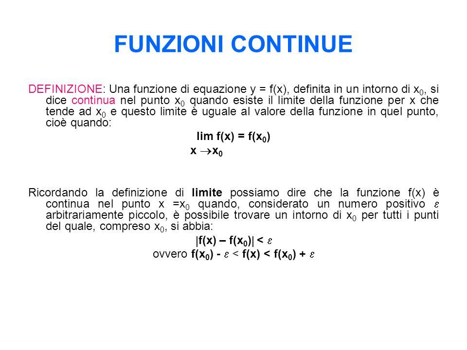 ovvero f(x0) -  < f(x) < f(x0) + 