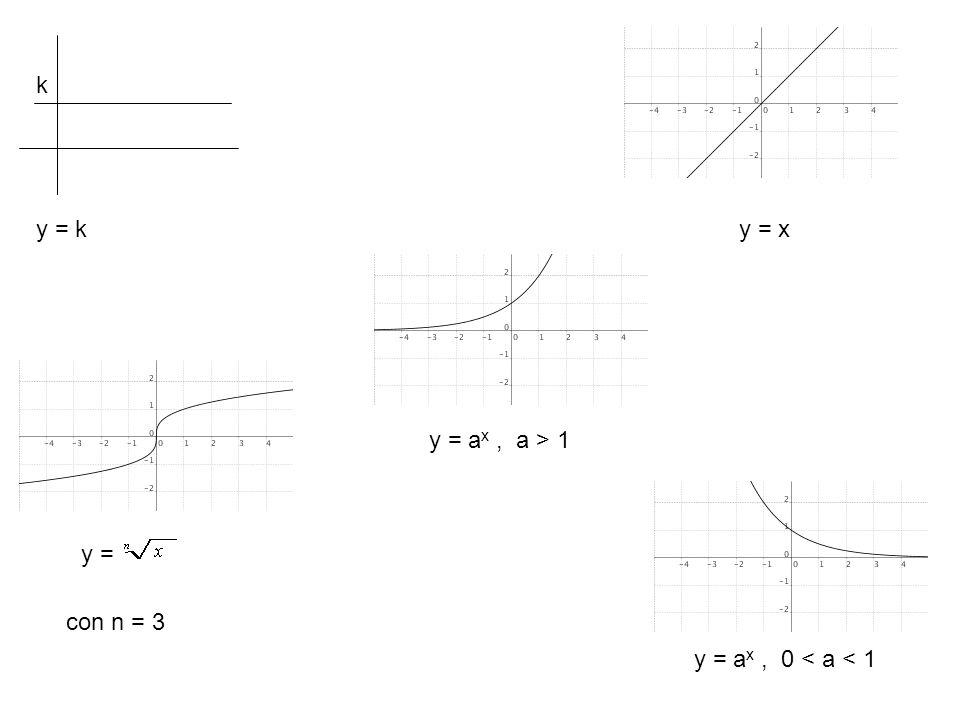 k y = k y = x y = ax , a > 1 y = con n = 3 y = ax , 0 < a < 1