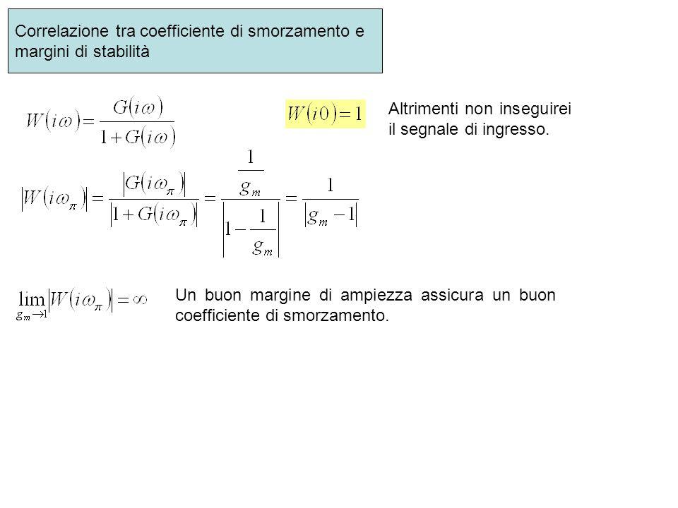 Correlazione tra coefficiente di smorzamento e