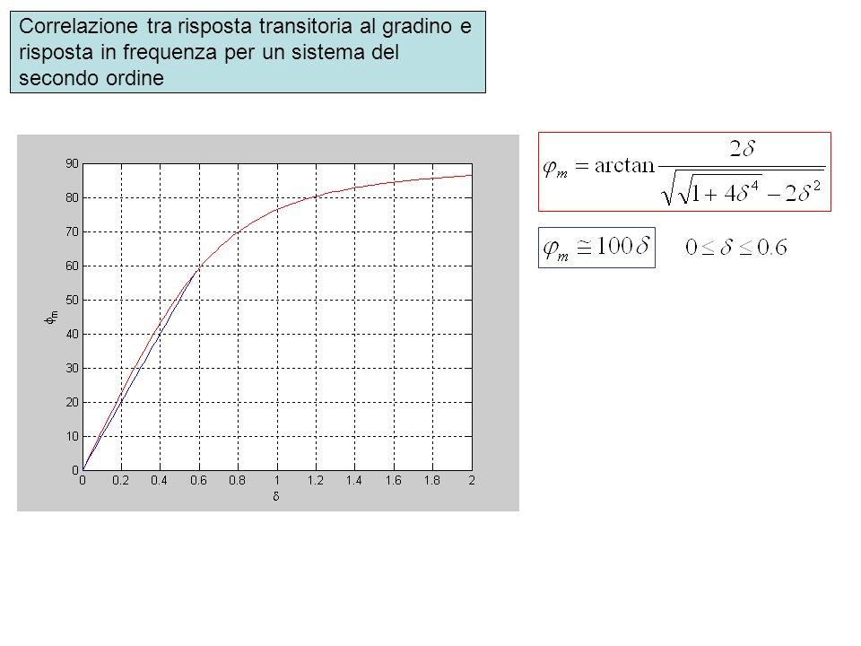 Correlazione tra risposta transitoria al gradino e