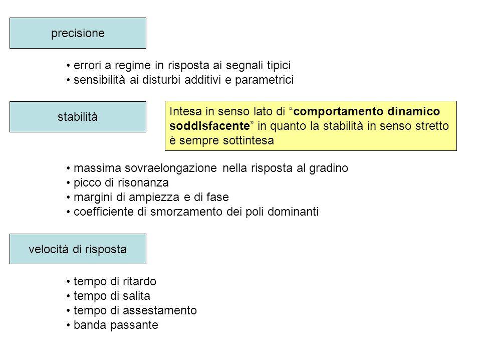 precisione errori a regime in risposta ai segnali tipici. sensibilità ai disturbi additivi e parametrici.