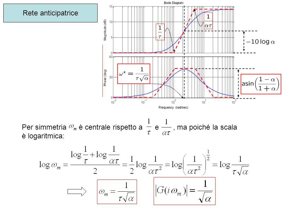 Rete anticipatrice Per simmetria è centrale rispetto a e , ma poiché la scala.