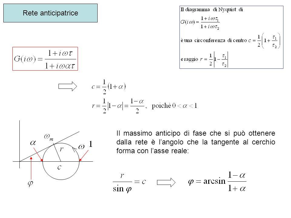 Rete anticipatrice Il massimo anticipo di fase che si può ottenere dalla rete è l'angolo che la tangente al cerchio forma con l'asse reale: