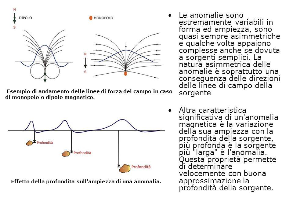 Le anomalie sono estremamente variabili in forma ed ampiezza, sono quasi sempre asimmetriche e qualche volta appaiono complesse anche se dovuta a sorgenti semplici. La natura asimmetrica delle anomalie è soprattutto una conseguenza delle direzioni delle linee di campo della sorgente