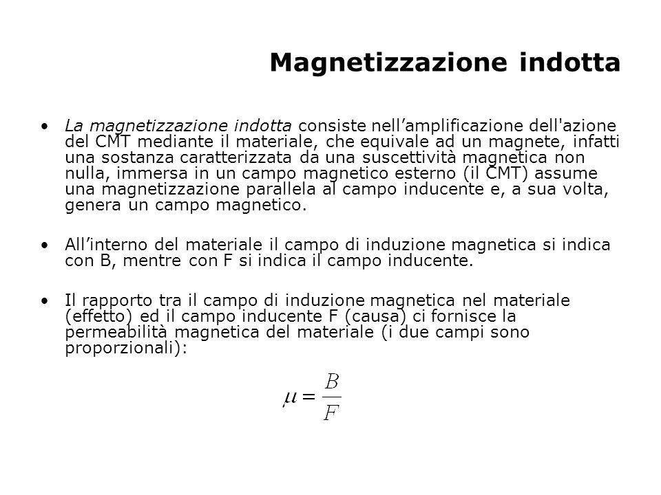 Magnetizzazione indotta