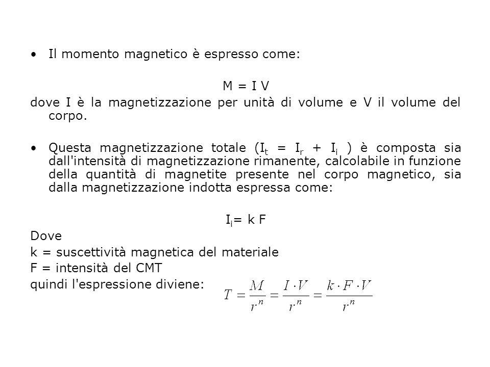 Il momento magnetico è espresso come: