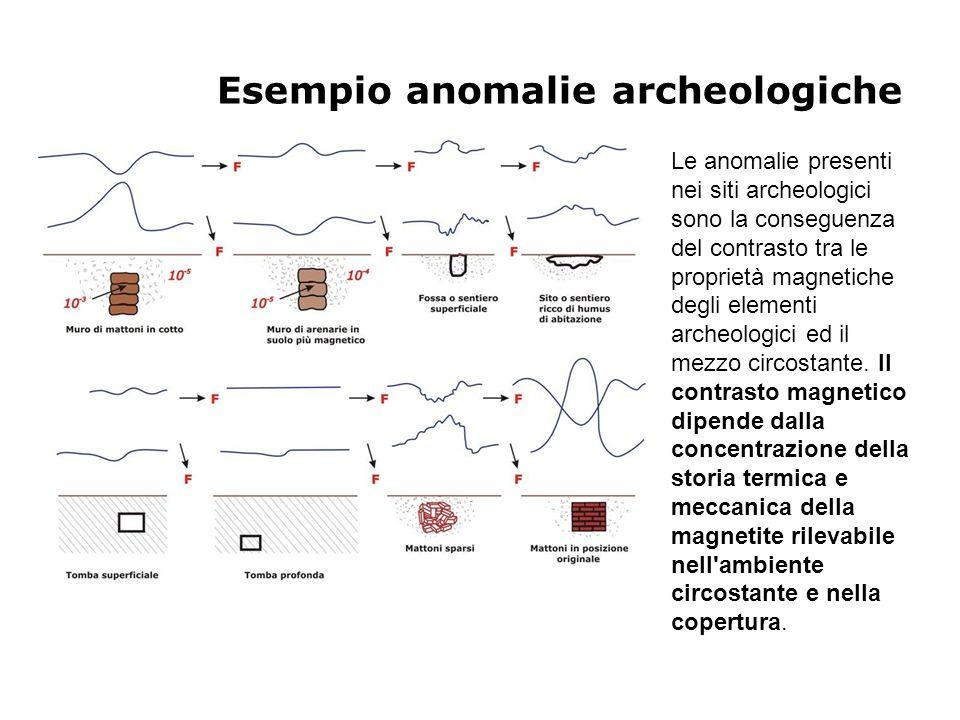 Esempio anomalie archeologiche