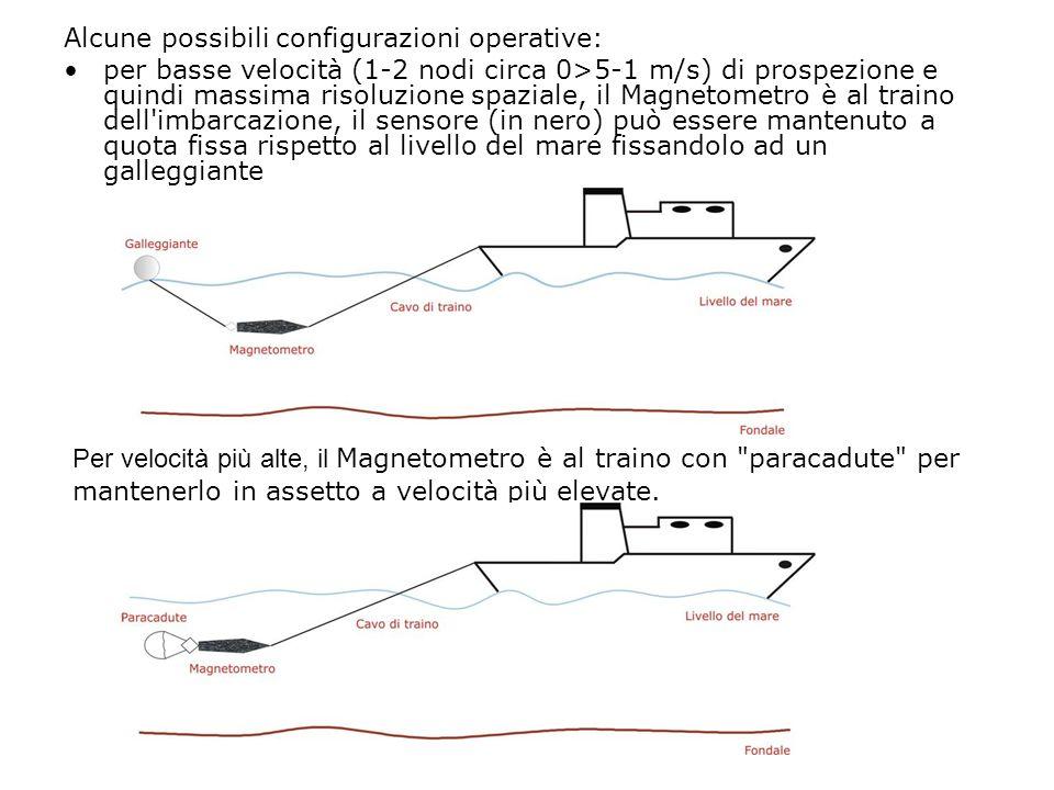 Alcune possibili configurazioni operative: