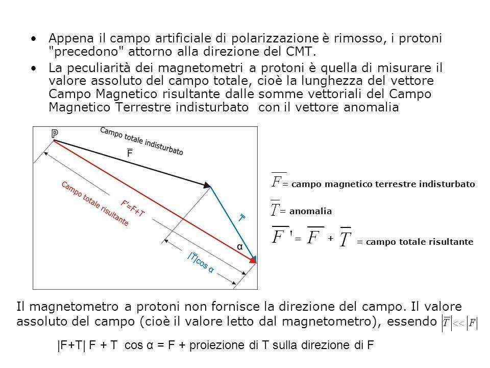 |F+T| F + T cos α = F + proiezione di T sulla direzione di F