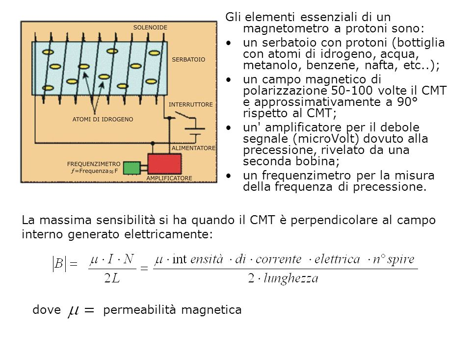 Gli elementi essenziali di un magnetometro a protoni sono: