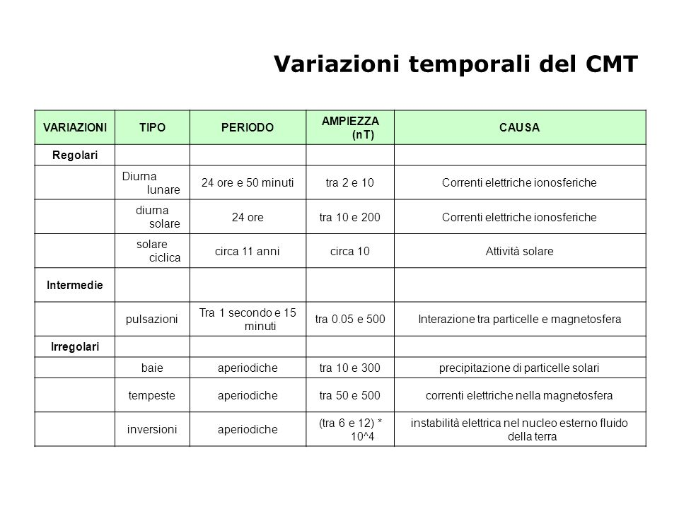 Variazioni temporali del CMT