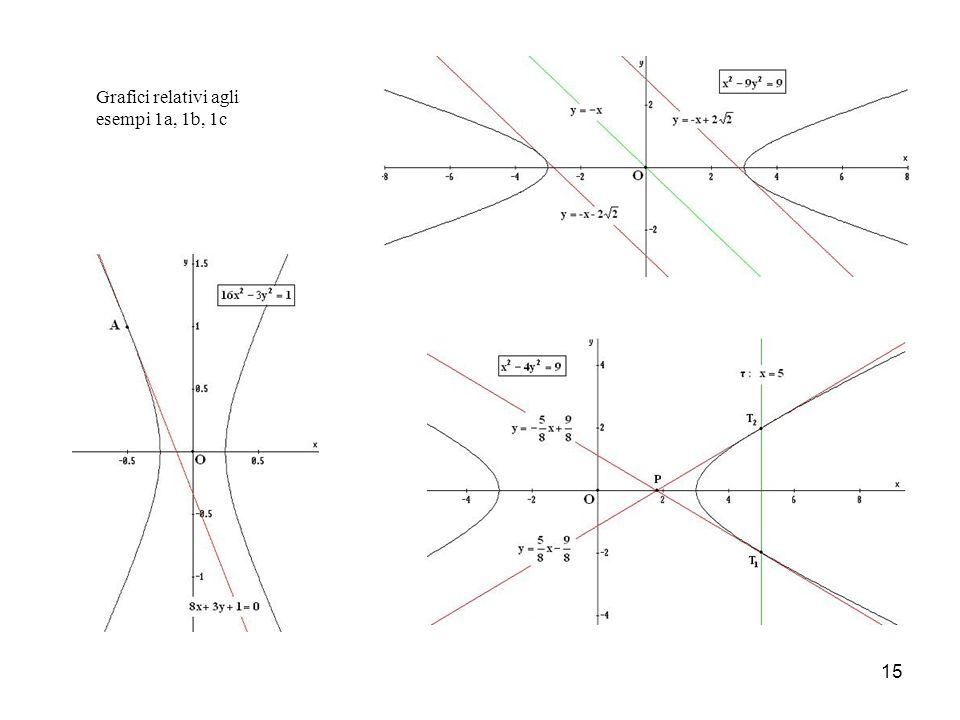 Grafici relativi agli esempi 1a, 1b, 1c