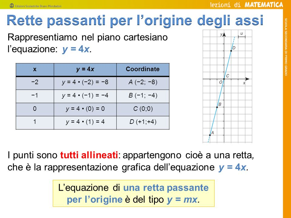 L'equazione di una retta passante per l'origine è del tipo y = mx.