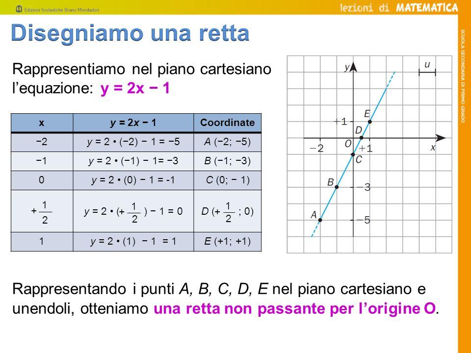 Disegniamo una retta Rappresentiamo nel piano cartesiano l'equazione: y = 2x − 1. x. y = 2x − 1. Coordinate.