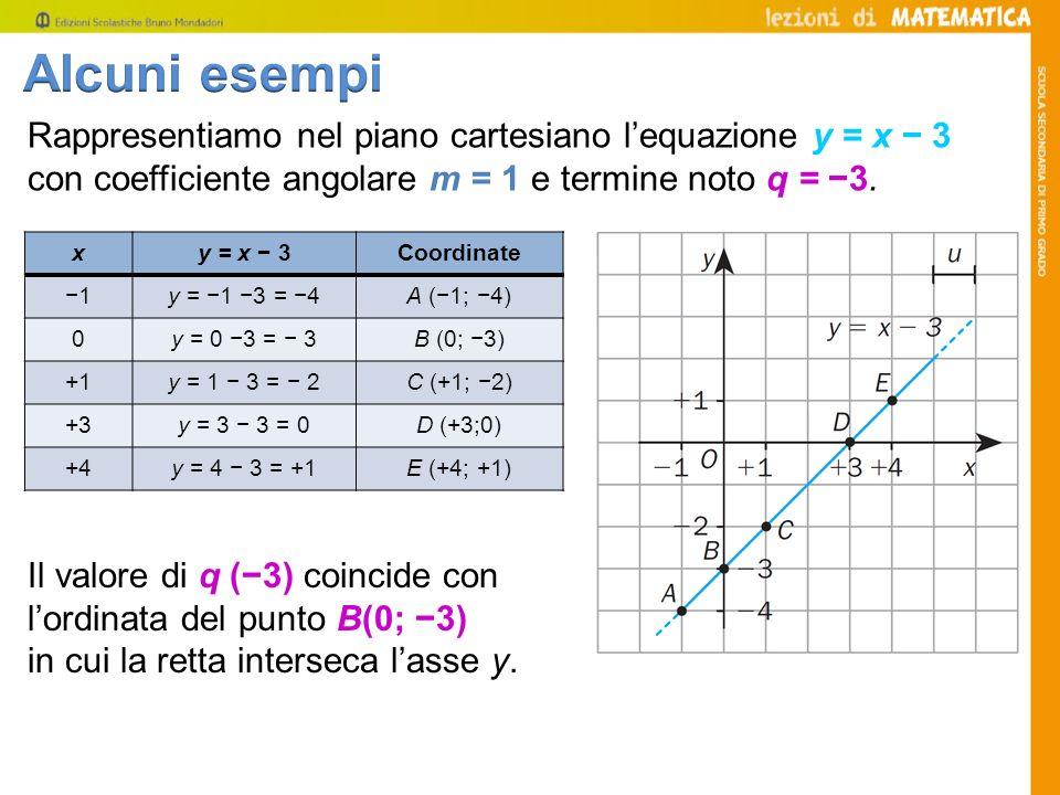 Alcuni esempi Rappresentiamo nel piano cartesiano l'equazione y = x − 3 con coefficiente angolare m = 1 e termine noto q = −3.