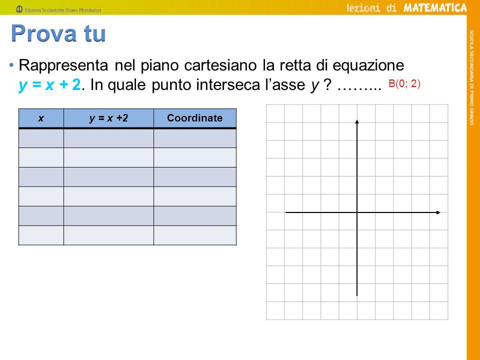 Prova tu • Rappresenta nel piano cartesiano la retta di equazione y = x + 2. In quale punto interseca l'asse y ……...