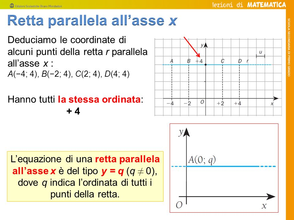 Retta parallela all'asse x