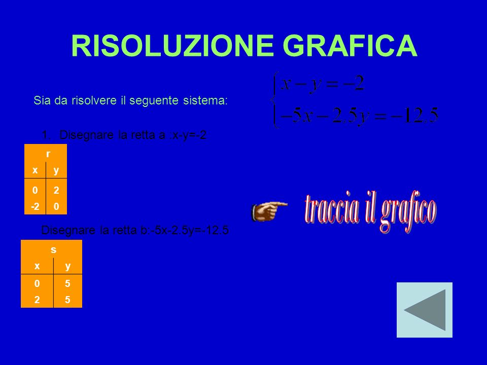RISOLUZIONE GRAFICA traccia il grafico