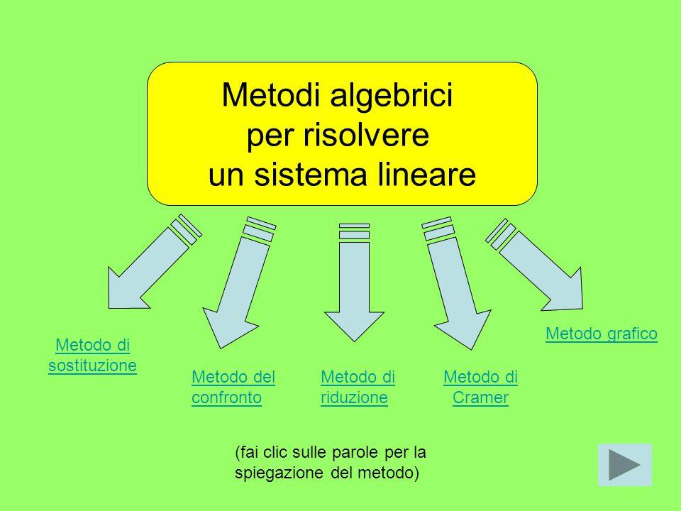 Metodo grafico Metodo di. sostituzione. Metodo del. confronto. Metodo di. riduzione. Metodo di.