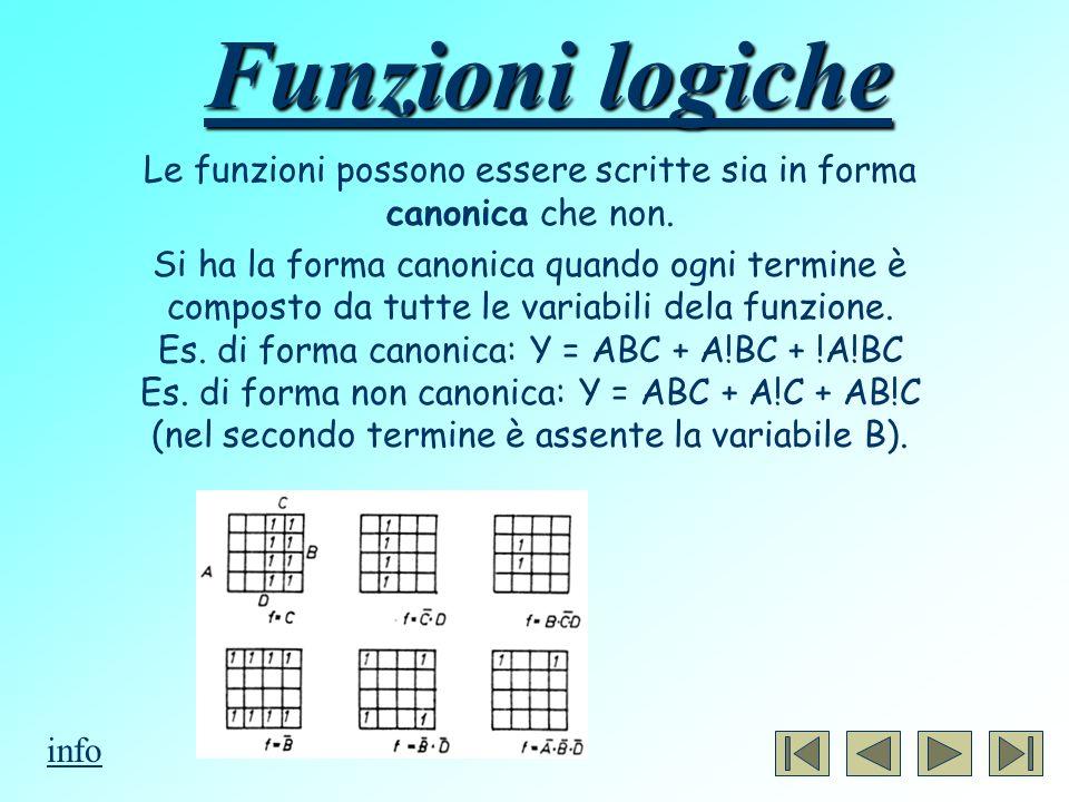Le funzioni possono essere scritte sia in forma canonica che non.